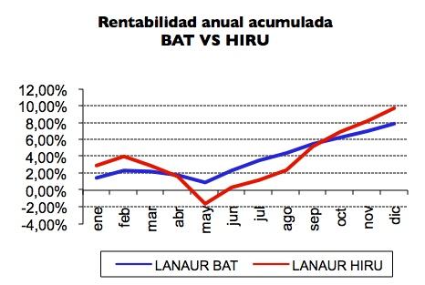 lanaur 2012 comparativa