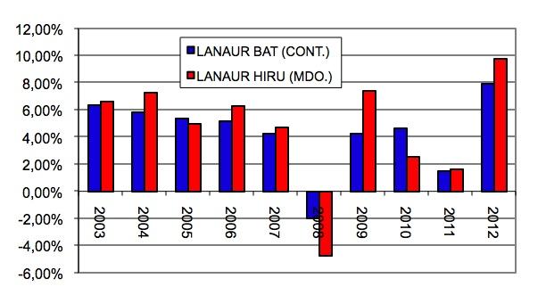lanaur 2002-2012