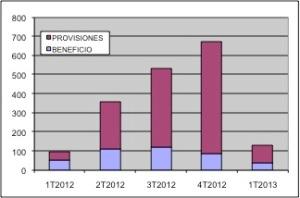 Resultados Kutxabank 1T2013