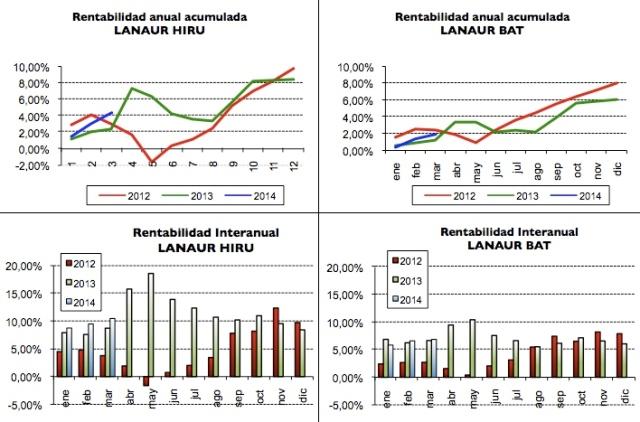 201403 resultados lanaur
