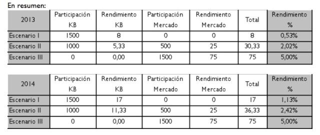 video kutxabank tabla resumen