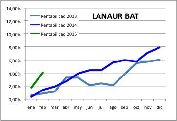 201502 Lanaur BAT