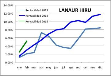 201502 Lanaur HIRU